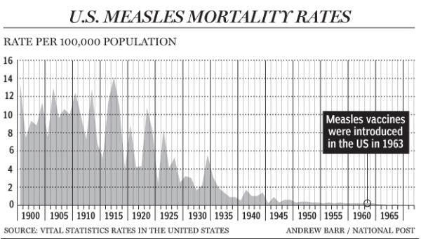 measleschart